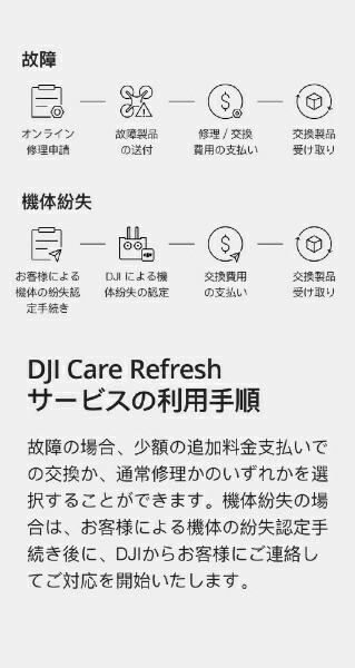 DJIディージェイアイCardDJICareRefresh(MavicAir2)JPCARMR2