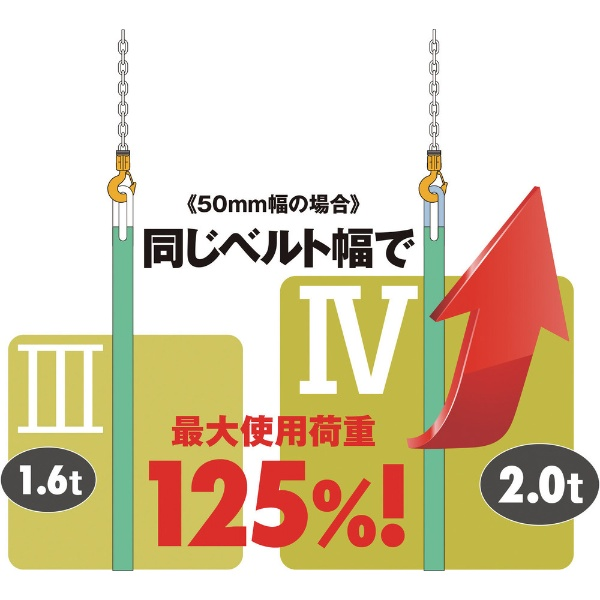キトーKITOキトーキトーポリエスタースリングBSH形1.6t40mm×1.5mBSH016-1.5
