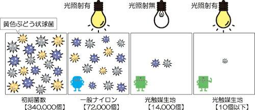 光抗菌性能