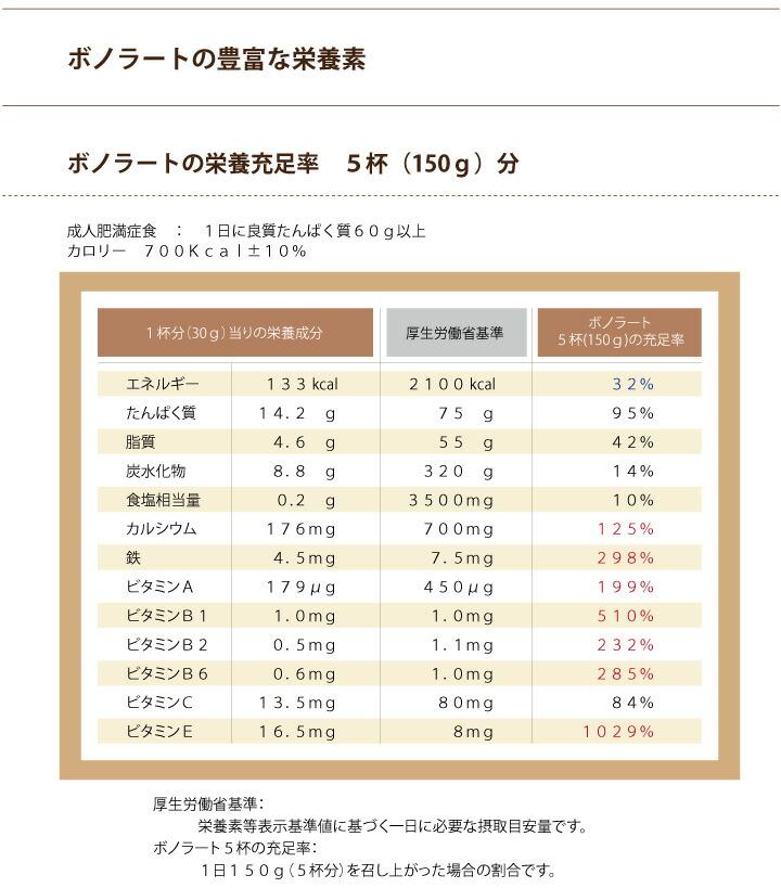 ボノラートの栄養充足率 5杯(150g)分