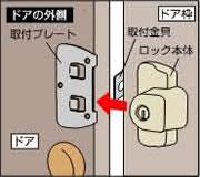 ドアに取付プレートを両面テープで貼り付け、そこにロック本体を装着して完了。ほとんどのドアは両面テープでの取付が可能ですが、もし玄関ドアの表面(ロック本体取付面)が平らではなく凹凸が激しい場合は、付属のネジを使用してネジ止めしてお使い下さい。