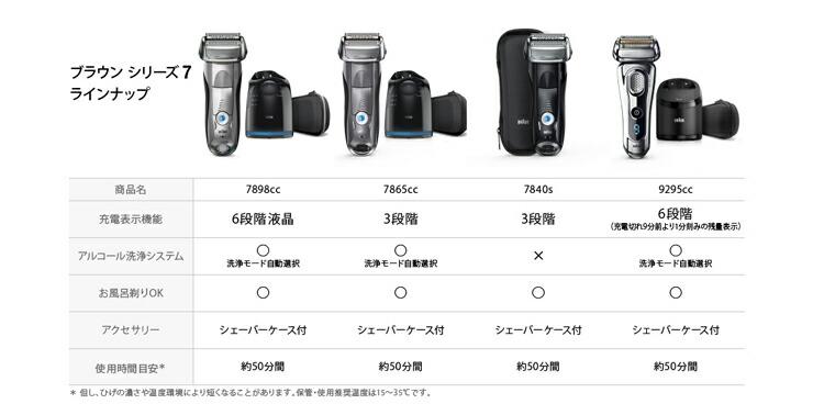 braun ブラウンシェーバー シリーズ7 製品比較
