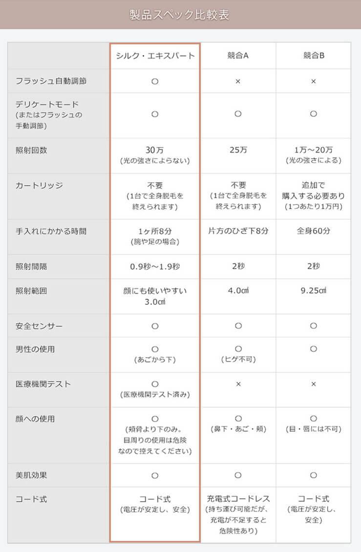 BRAUN(ブラウン)光美容器 シルク・エキスパートスペック比較表