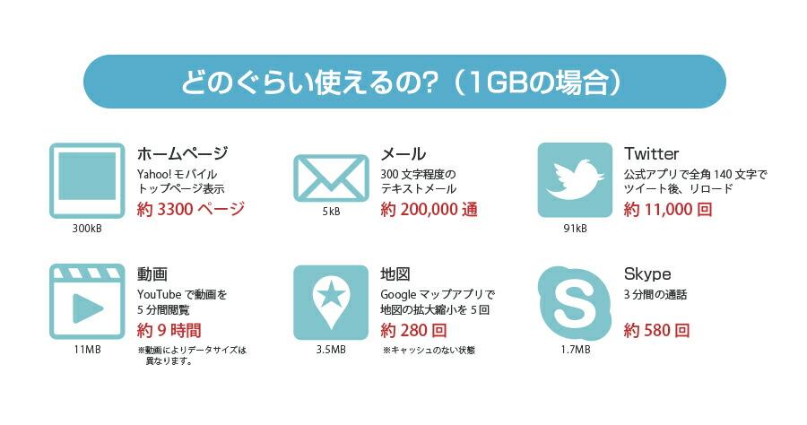 プリペイドSIMカードプリペイドタイプデータ専用SIMカードJPSIMair30日間5GBプラン