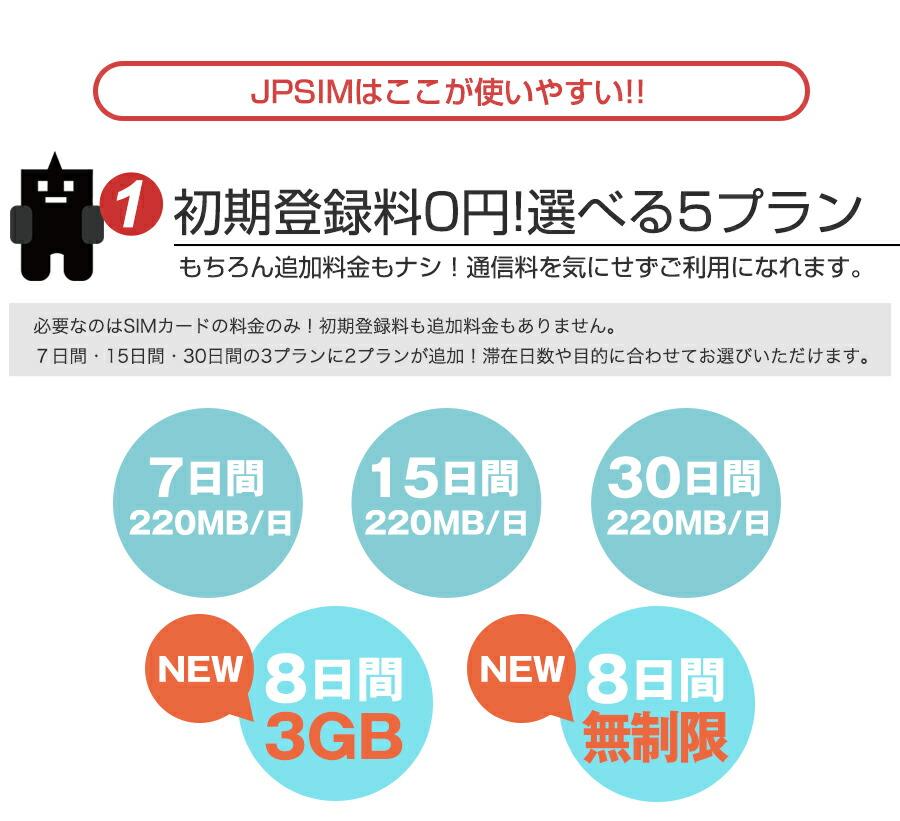 SIMカード 無制限 プリペイド sim シムカード iphone6s SIMフリー JPクーポンプレゼント