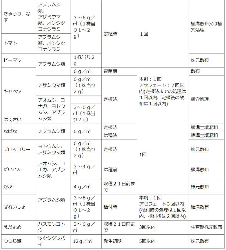 住友化学園芸株式会社 家庭園芸用GFオルトラン粒剤