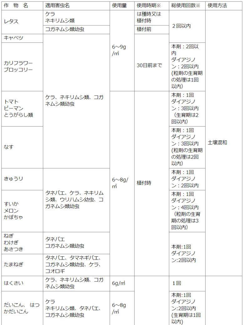 住友化学園芸株式会社 家庭園芸用サンケイダイアジノン粒剤3