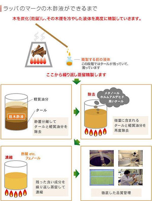 天然の植物活力液・ラッパ木酢液:木酢液ができるまで