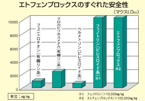 三井化学アグロ ベルミトール水性乳剤アクア 500ml 業務用殺虫剤