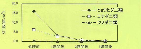 フマキラートータルシステム株式会社 フマキラーND-03