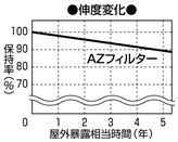 アルゴ有限会社 モスクリーン AZフィルター AZT20CL〈20W用〉