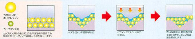 ペンギンワックスイージーフィニッシュEXE表面洗浄光沢復元剤【送料無料】