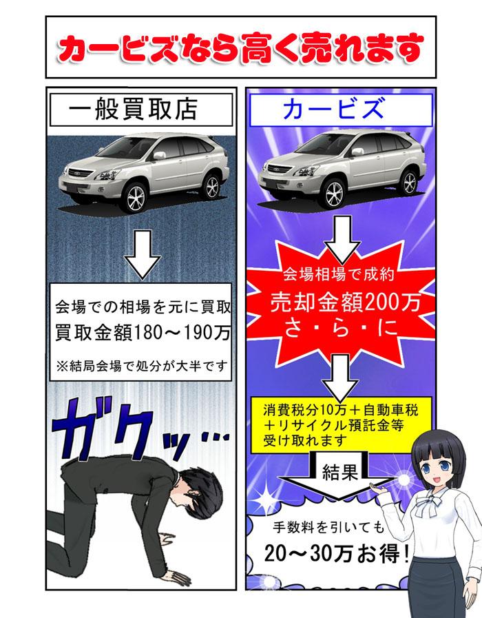 中古車オークション代行 カービズ 買取店より高く売れる