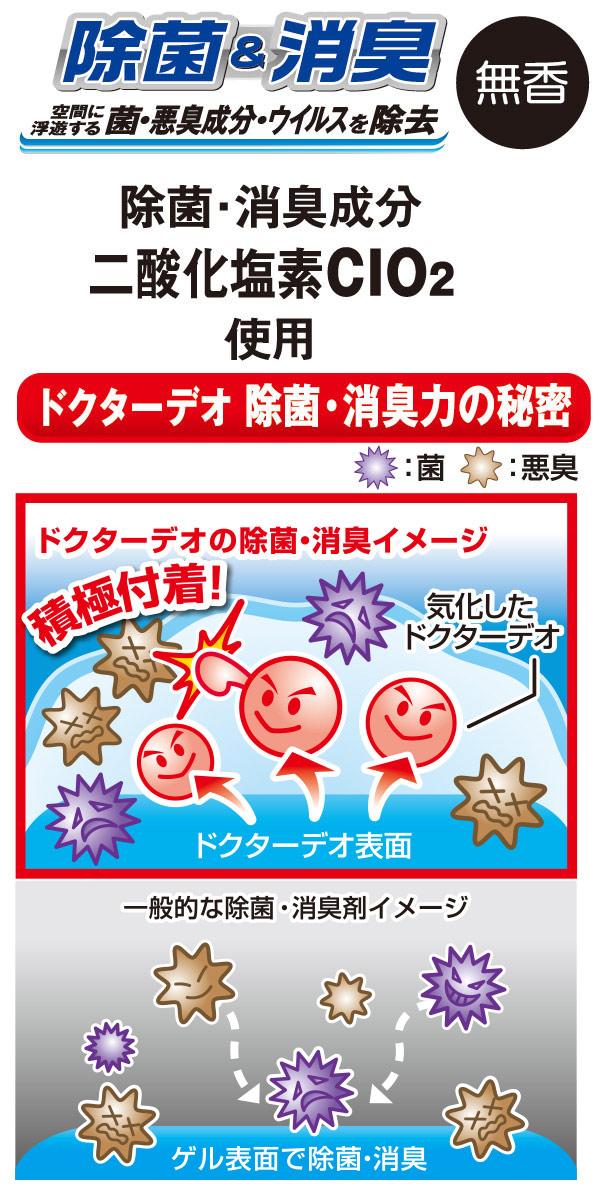 ドクターデオは、気化した二酸化塩素が空間中に飛び回って積極的に悪臭を消し去りに行きます。周りからしか消さない従来の消臭剤とは、消臭・除菌スピードに大きな違いがあります。