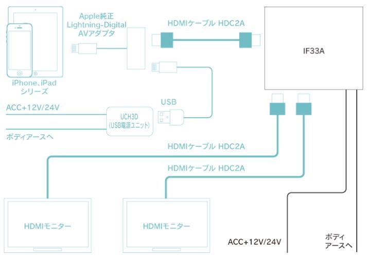 iPhone接続図