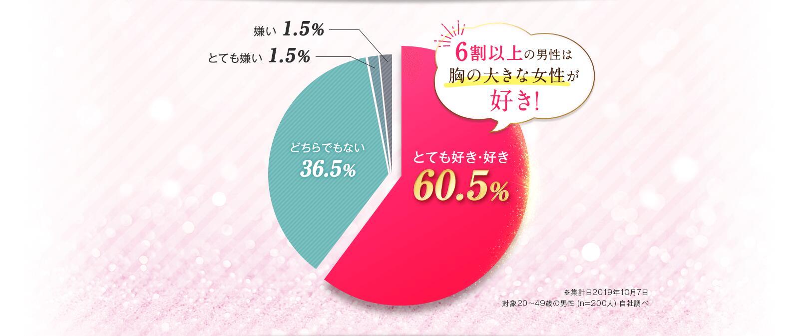 6割以上の男性は胸の大きな女性が好き