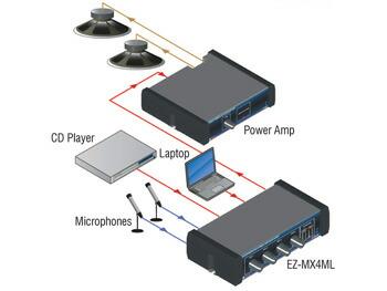 ラインレベルミキサー EZ-MX4ML 2系統のXLRバランスマイク入力付き