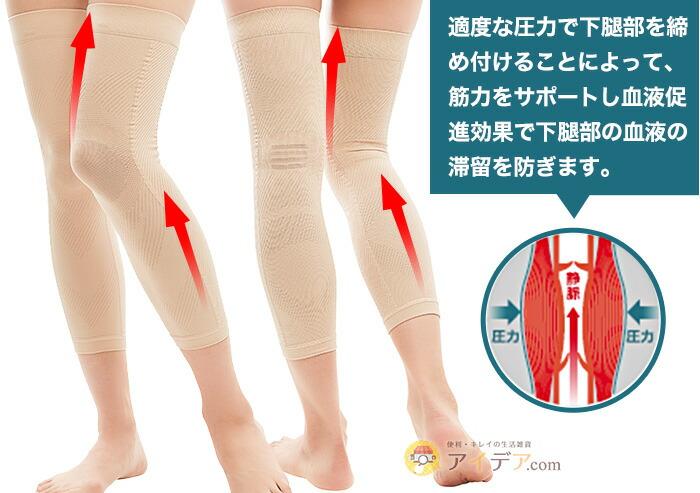 適度な圧力で下腿部を締め付けることによって、筋力をサポートし血液促進効果で下腿部の血液の滞留を防ぎます。