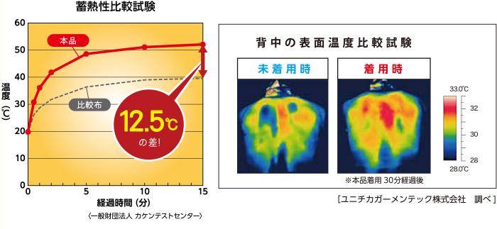蓄熱性比較試験・背中の表面温度比較試験結果