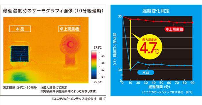 最低温度時のサーモグラフィ画像と温度変化測定グラフ