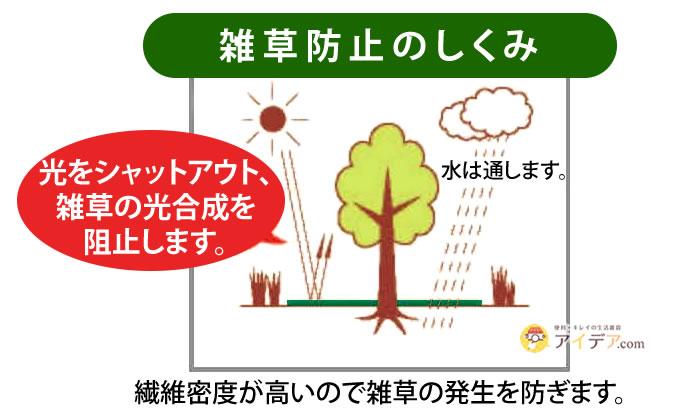 手間いらず雑草防止シート:雑草防止のしくみ