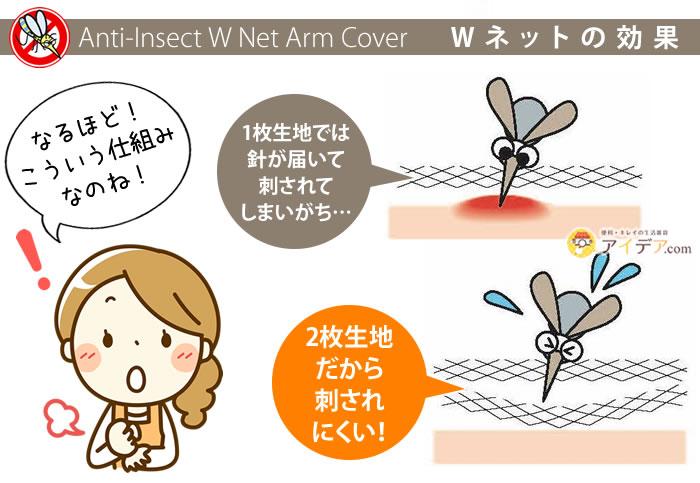 Wネット虫除けアームカバー:Wネットの効果