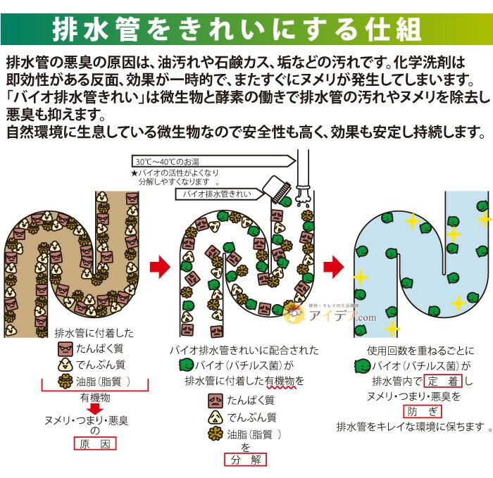 バイオ排水管きれい 詰め替え用:排水管をキレイにする仕組み