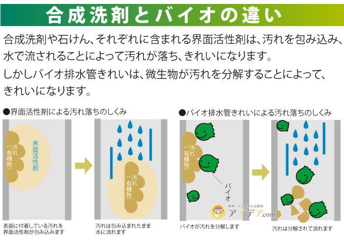 バイオ排水管きれい 詰め替え用:合成洗剤とバイオの違い
