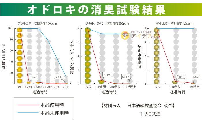 バイオ排水管きれい 詰め替え用:消臭試験結果