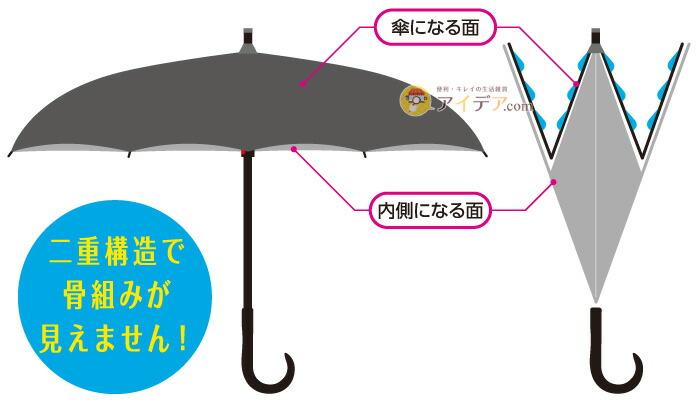 ヌレーヌリバース傘 収納ポーチ付き:濡れにくい仕組み