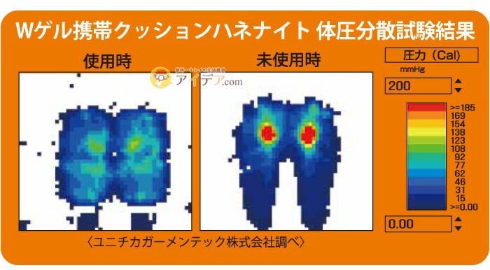 Wゲル携帯クッションハネナイト:体圧分散試験結果