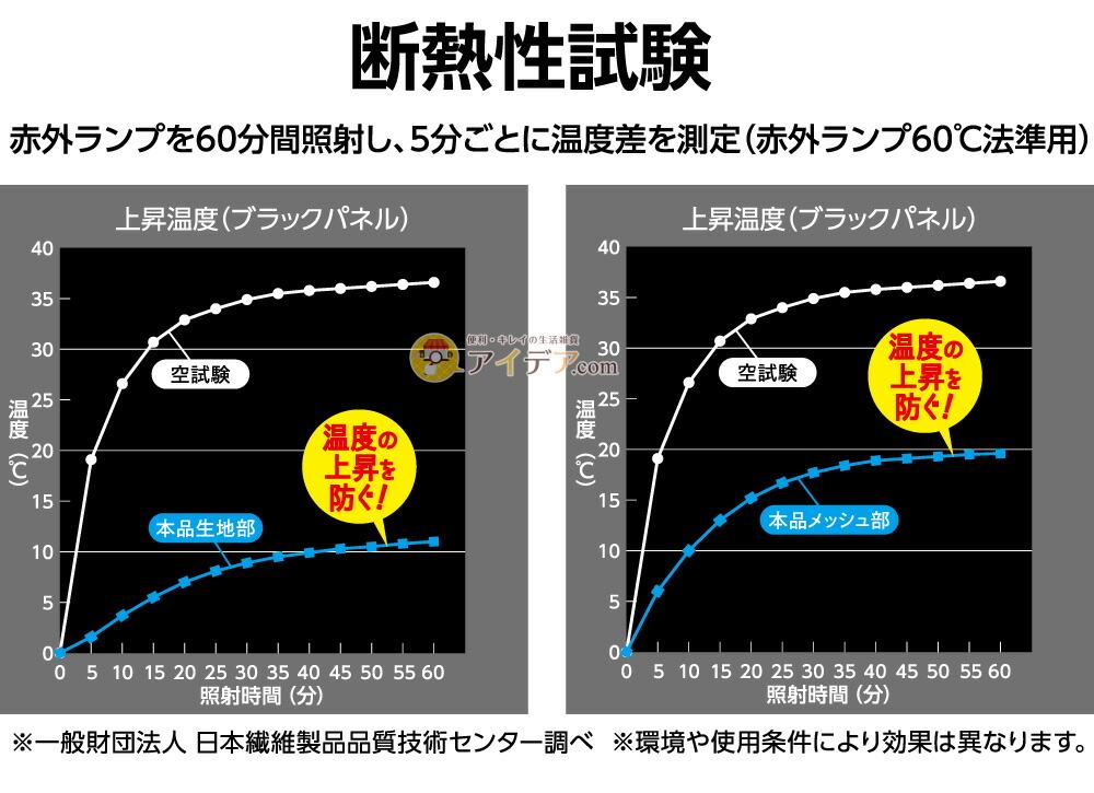 2wayサンシェード 90×180cm:断熱性試験