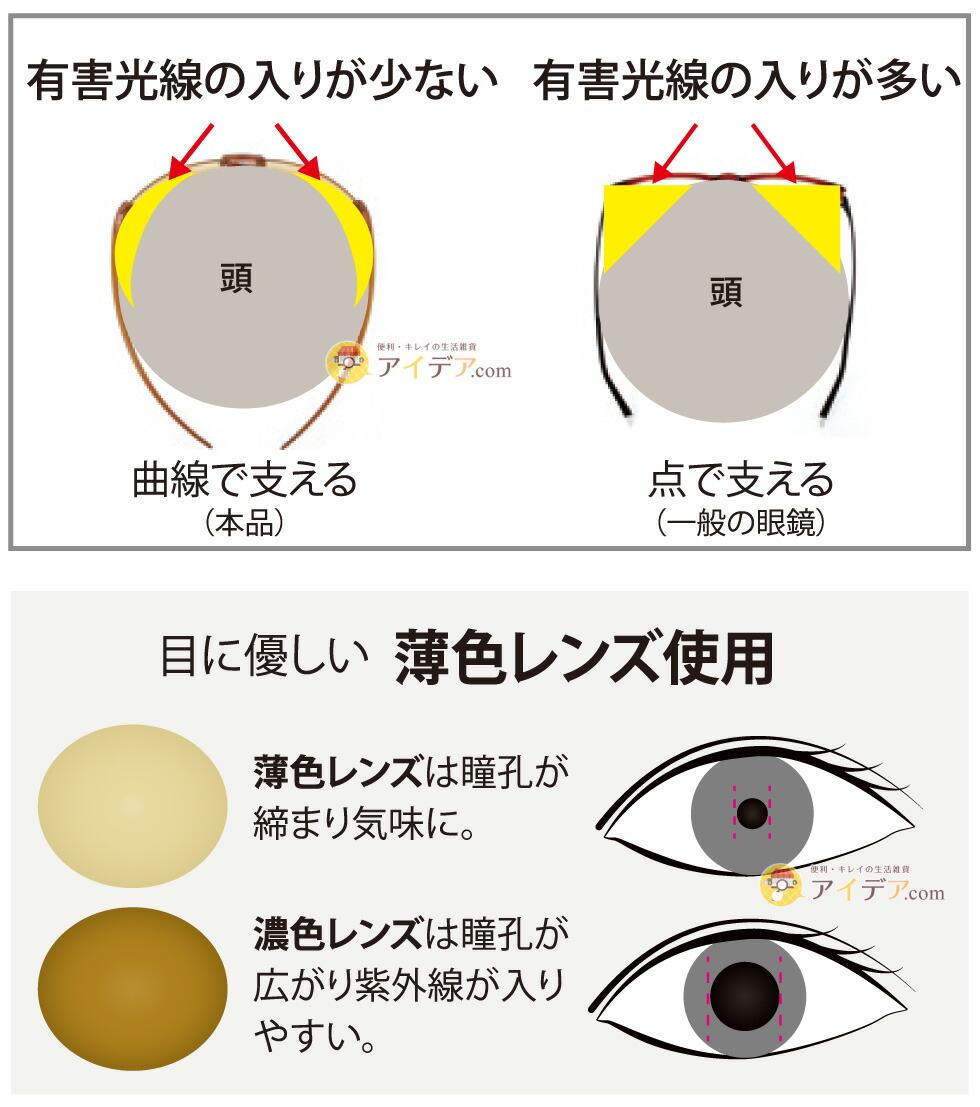 フィットエアリーアイケアグラス:目に優しい薄色レンス使用