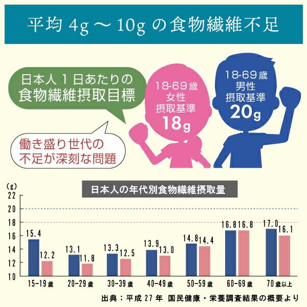 日本人は平均4〜10gの食物繊維不足
