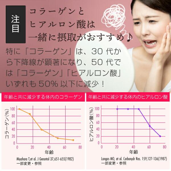 コラーゲン、ヒアルロン酸は年々減少する