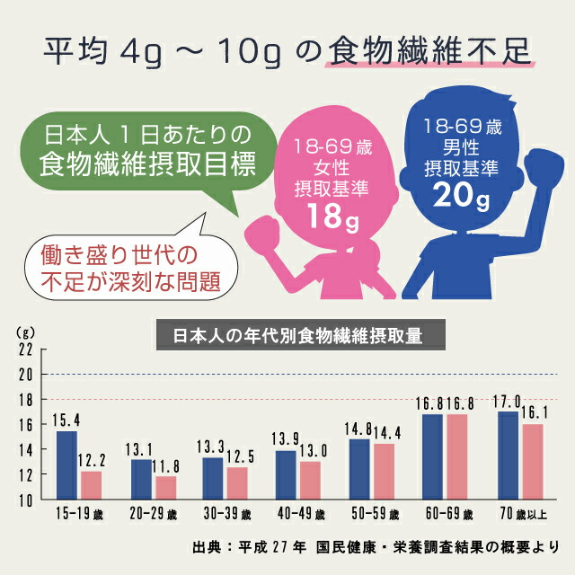 日本人の大半が食物繊維不足