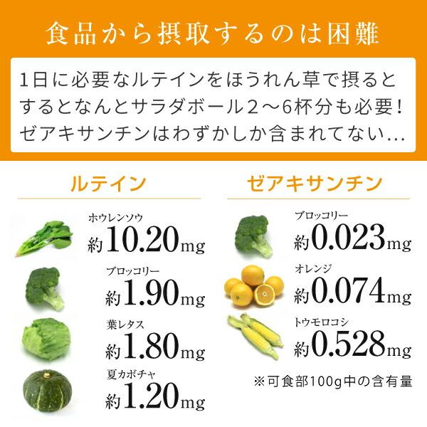 ルテイン、ゼアキサンチンを食品から摂取するのは困難