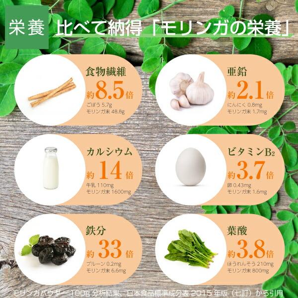 モリンガとそのほかの食物との栄養素比較