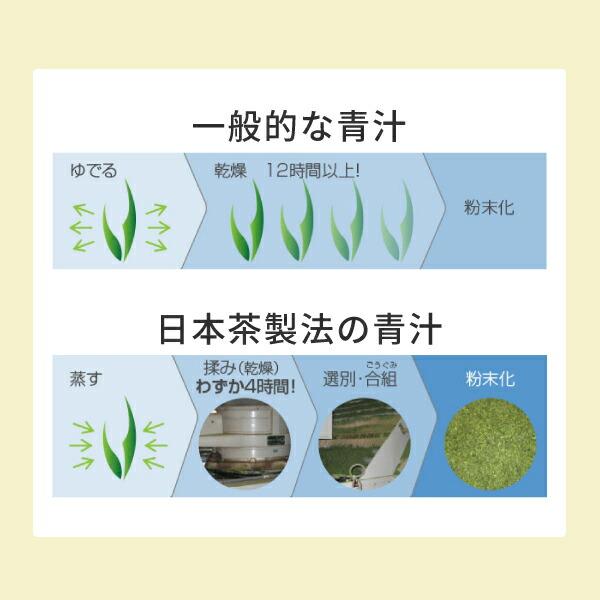 一般的な青汁とに日本茶製法の青汁の比較