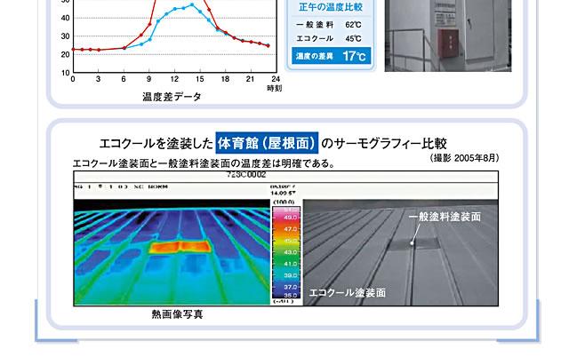 大日本塗料 遮熱塗料 エコクール ECO-COOL