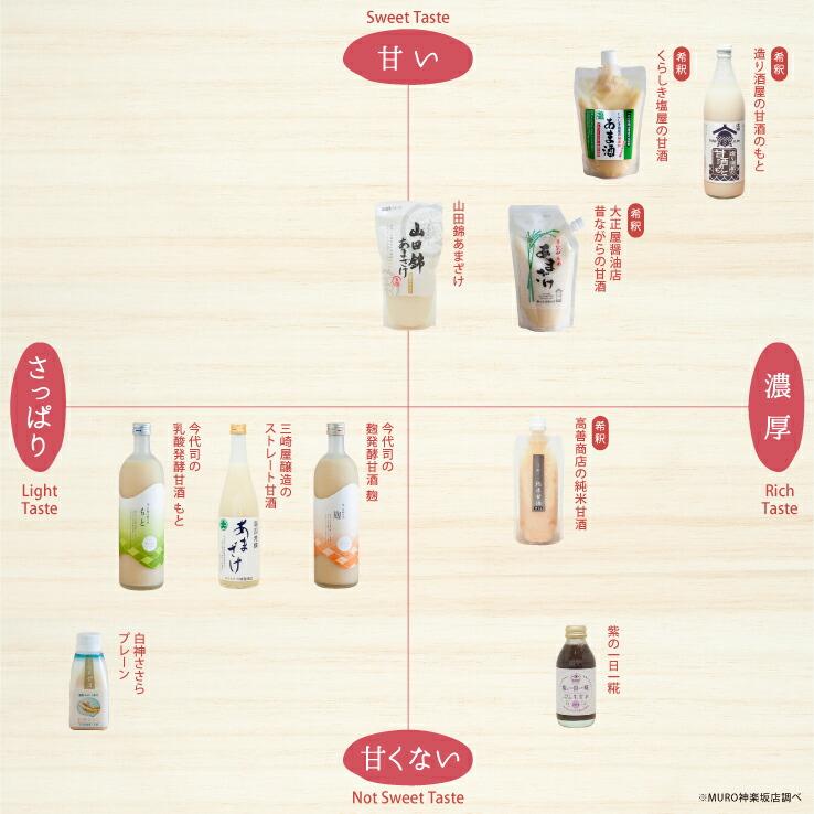 のレンMURO甘酒イメージマップ