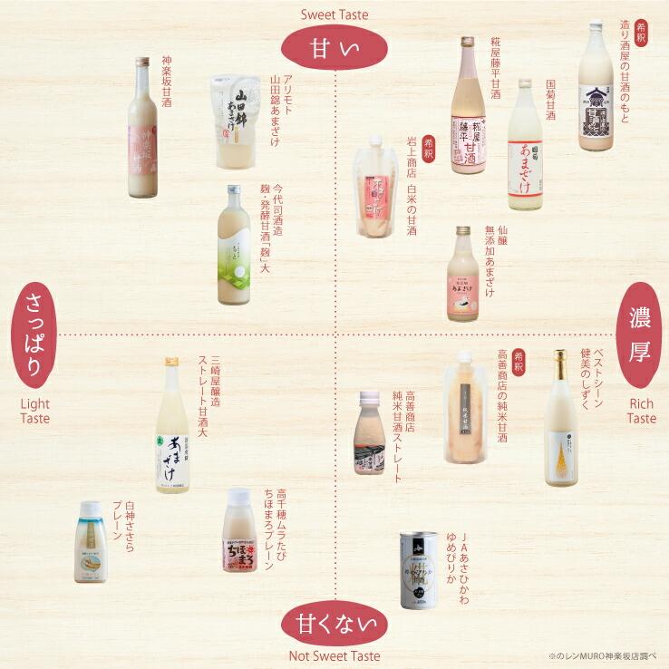 甘酒イメージマップ