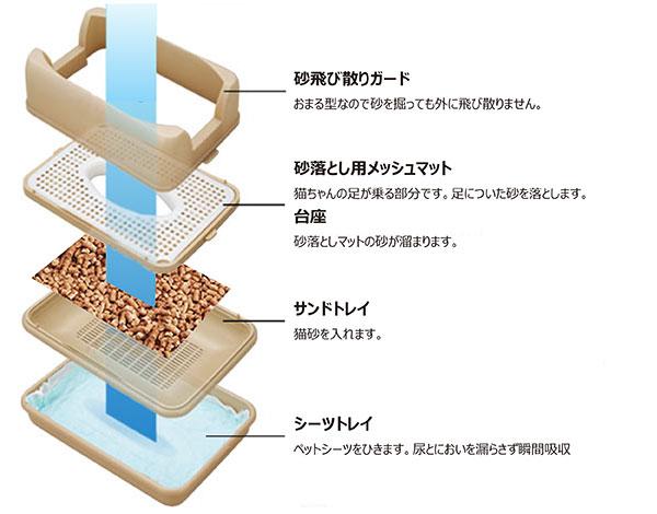 キャットワレの構造について。砂飛び散りガード、砂落とし用メッシュマット、台座、サンドトイレ、シーツトイレ