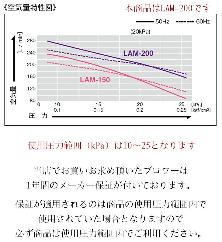 lam-200