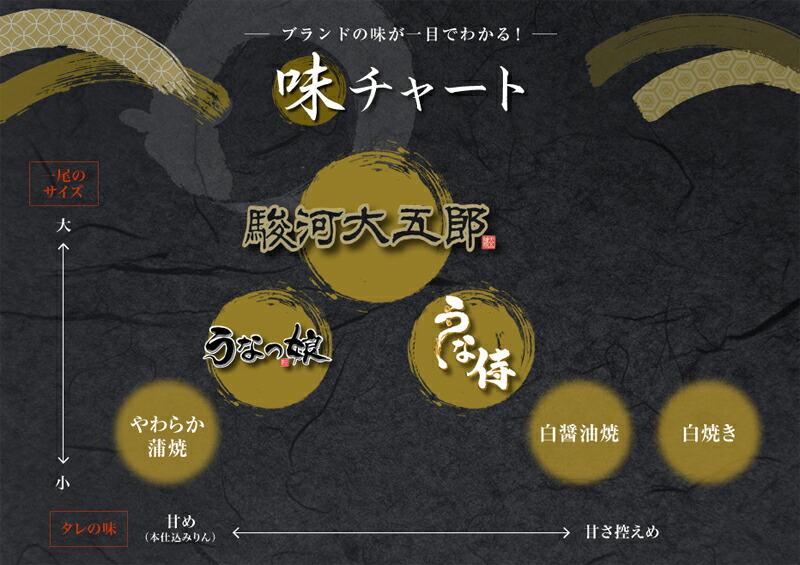 うなぎ蒲焼 味の違い チャート