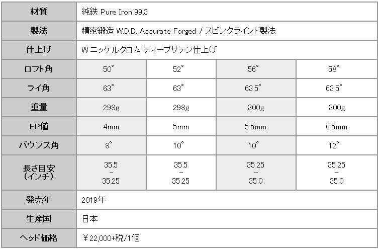 三浦技研 MG-R01 ウェッジ