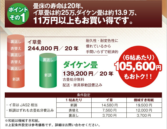 ポイントその1 11万円以上もお買い得です。