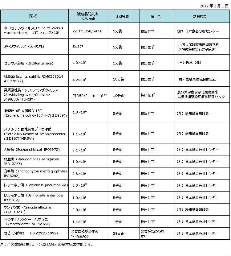 G2TAMシリーズ抗菌力試験データ