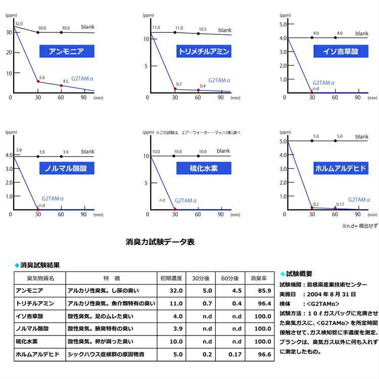 G2TAM消臭試験データ