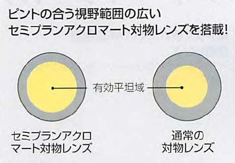 ピントのある視野範囲の広い蝉プランアクロマート対物レンズを搭載